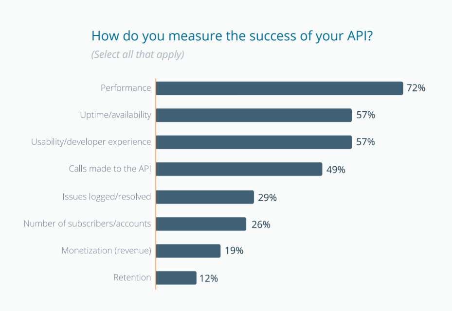 state-of-api.png