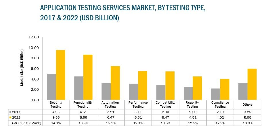 application-testing-services-market.jpg